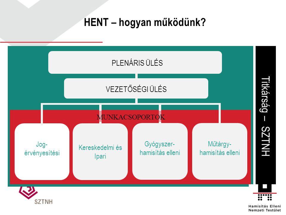 HENT – hogyan működünk? Titkárság – SZTNH Jog- érvényesítési Műtárgy- hamisítás elleni Kereskedelmi és Ipari Gyógyszer- hamisítás elleni PLENÁRIS ÜLÉS