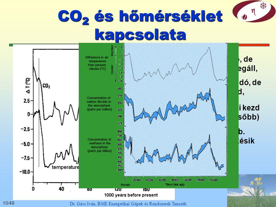 9/49 Légköri CO 2 koncentráció Dr. Gács Iván, BME Energetikai Gépek és Rendszerek Tanszék