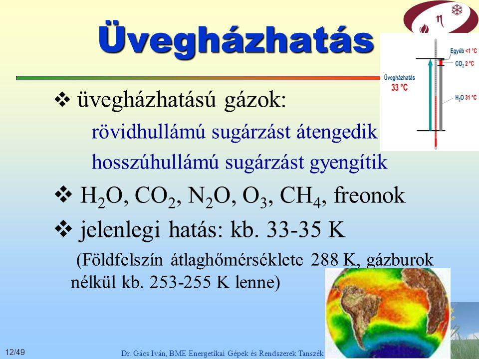 11/49 Dr.Gács Iván, BME Energetikai Gépek és Rendszerek Tanszék 1.