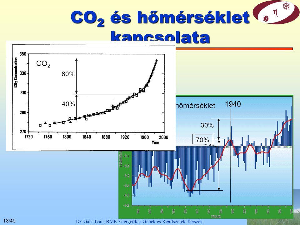 17/49 Dr.Gács Iván, BME Energetikai Gépek és Rendszerek Tanszék 2.