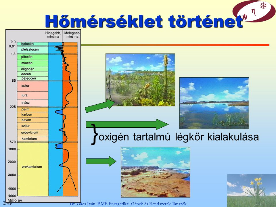 13/49 Dr. Gács Iván, BME Energetikai Gépek és Rendszerek Tanszék Átlagos hőáramok a légkörben