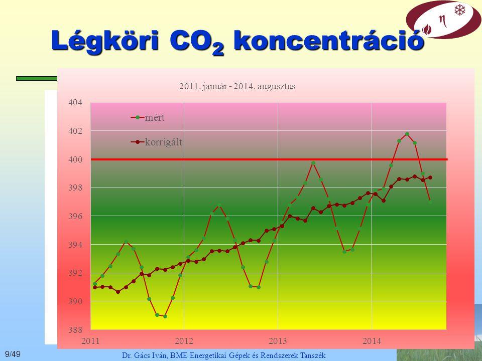 49/49 Dr.Gács Iván, BME Energetikai Gépek és Rendszerek Tanszék Reducing Greenhouse Gas Emission.