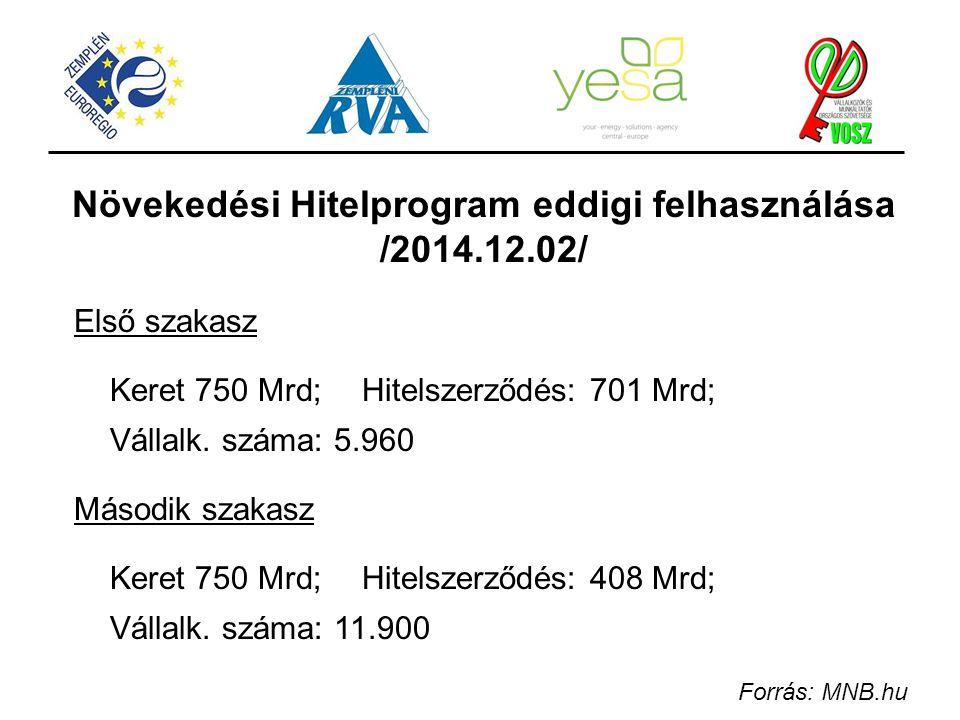 Növekedési Hitelprogram eddigi felhasználása /2014.12.02/ Első szakasz Keret 750 Mrd;Hitelszerződés: 701 Mrd; Vállalk. száma: 5.960 Második szakasz Ke