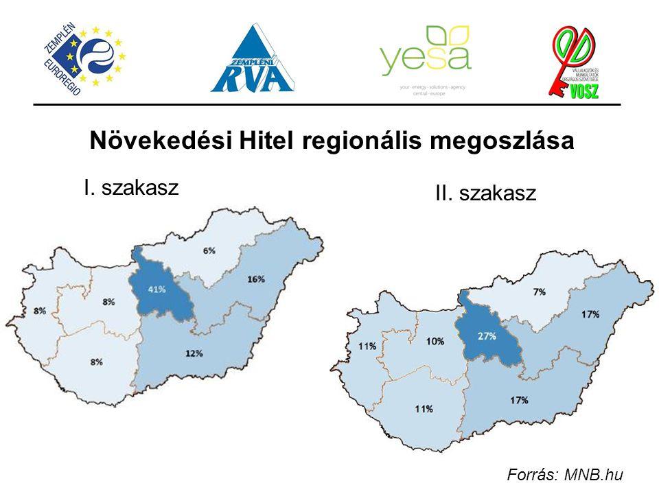 Növekedési Hitel regionális megoszlása Forrás: MNB.hu I. szakasz II. szakasz