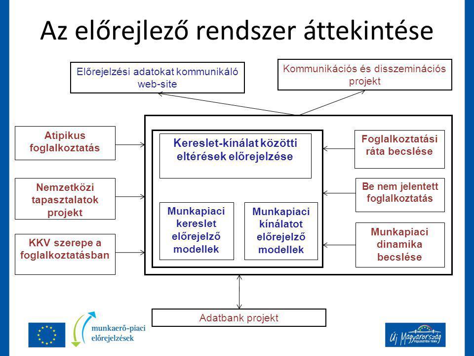 Az előrejlező rendszer áttekintése Be nem jelentett foglalkoztatás Atipikus foglalkoztatás Kereslet-kínálat közötti eltérések előrejelzése Munkapiaci kereslet előrejelző modellek Munkapiaci kínálatot előrejelző modellek Foglalkoztatási ráta becslése Munkapiaci dinamika becslése Nemzetközi tapasztalatok projekt Adatbank projekt Előrejelzési adatokat kommunikáló web-site Kommunikációs és disszeminációs projekt KKV szerepe a foglalkoztatásban