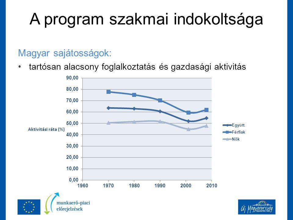 A program szakmai indokoltsága Magyar sajátosságok: tartósan alacsony foglalkoztatás és gazdasági aktivitás