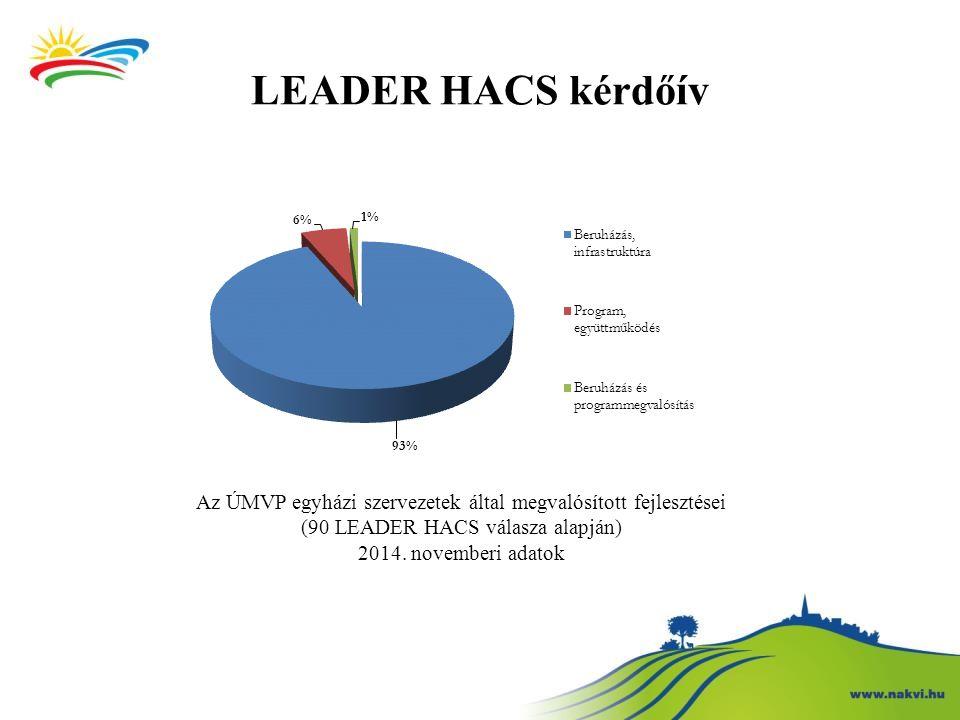 LEADER HACS kérdőív Az ÚMVP egyházi szervezetek által megvalósított fejlesztései (90 LEADER HACS válasza alapján) 2014. novemberi adatok