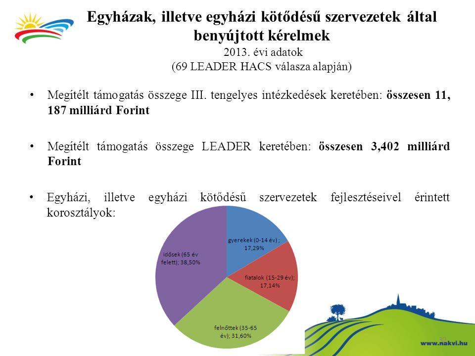 32 Egyházak, illetve egyházi kötődésű szervezetek által benyújtott kérelmek 2013. évi adatok (69 LEADER HACS válasza alapján) Megítélt támogatás össze