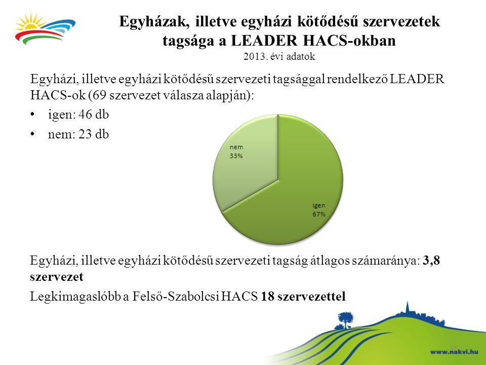 Egyházak, illetve egyházi kötődésű szervezetek tagsága a LEADER HACS-okban 2013. évi adatok Egyházi, illetve egyházi kötődésű szervezeti tagsággal ren