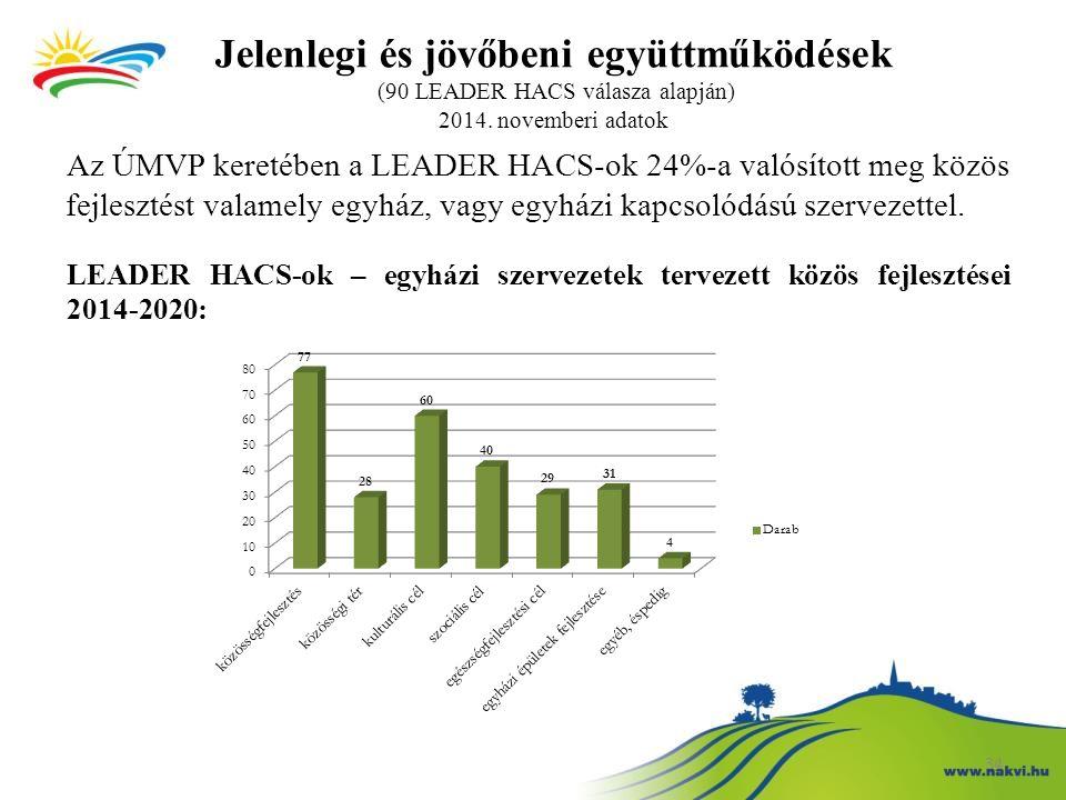 34 Jelenlegi és jövőbeni együttműködések (90 LEADER HACS válasza alapján) 2014. novemberi adatok Az ÚMVP keretében a LEADER HACS-ok 24%-a valósított m