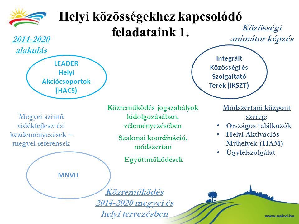 Falusi- és zöld turizmus Vasfüggöny Túraút Hetés Mintaprogram Zöldutak Esélyegyenlőségi témájú programok Czinka Panna program Rendezvények Együttműködések elősegítése Pl: IKSZT- falugondnokok között Közreműködés kutatásokban, publikációk Tanya- és falugondnokok tevékenységének segítése Helyi közösségekhez kapcsolódó feladataink 2.