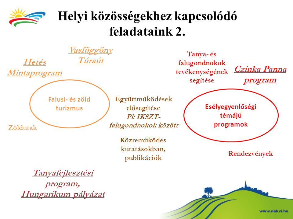 Közösségi fejlesztésekhez kapcsolódó Programirodáink Magyar Falusi- és Zöldturizmus Programiroda Agrár Népfőiskolákért Programiroda Esélyegyenlőségi Programiroda Magyar Tanyákért Programiroda IKSZT Programiroda