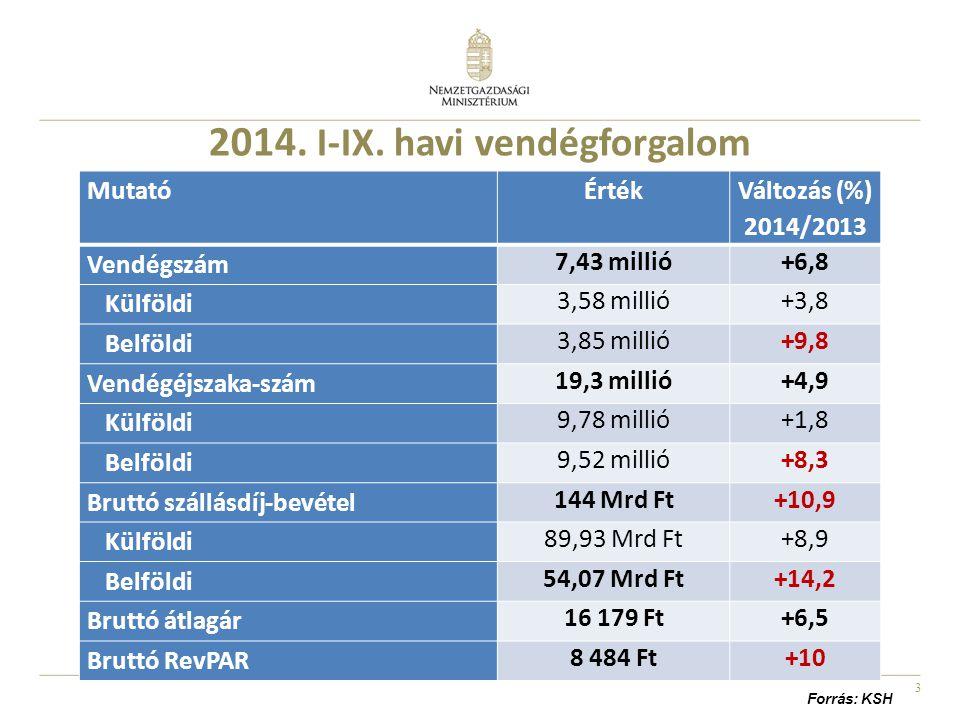 3 2014. I-IX. havi vendégforgalom MutatóÉrték Változás (%) 2014/2013 Vendégszám 7,43 millió+6,8 Külföldi 3,58 millió+3,8 Belföldi 3,85 millió+9,8 Vend