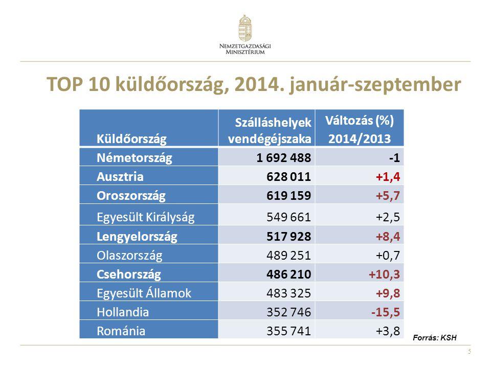 5 Küldőország Szálláshelyek vendégéjszaka Változás (%) 2014/2013 Németország1 692 488 Ausztria628 011+1,4 Oroszország619 159+5,7 Egyesült Királyság549