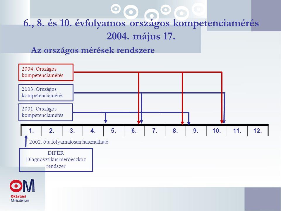 6., 8. és 10. évfolyamos országos kompetenciamérés 2004. május 17. Az országos mérések rendszere 1.2.3.4.5.6.7.8.9.10.11.12. DIFER Diagnosztikus mérőe
