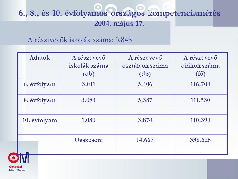 A résztvevők iskolák száma: 3.848 AdatokA részt vevő iskolák száma (db) A részt vevő osztályok száma (db) A részt vevő diákok száma (fő) 6. évfolyam3.