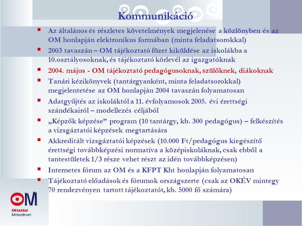Kommunikáció  Az általános és részletes követelmények megjelenése a közlönyben és az OM honlapján elektronikus formában (minta feladatsorokkal)  200