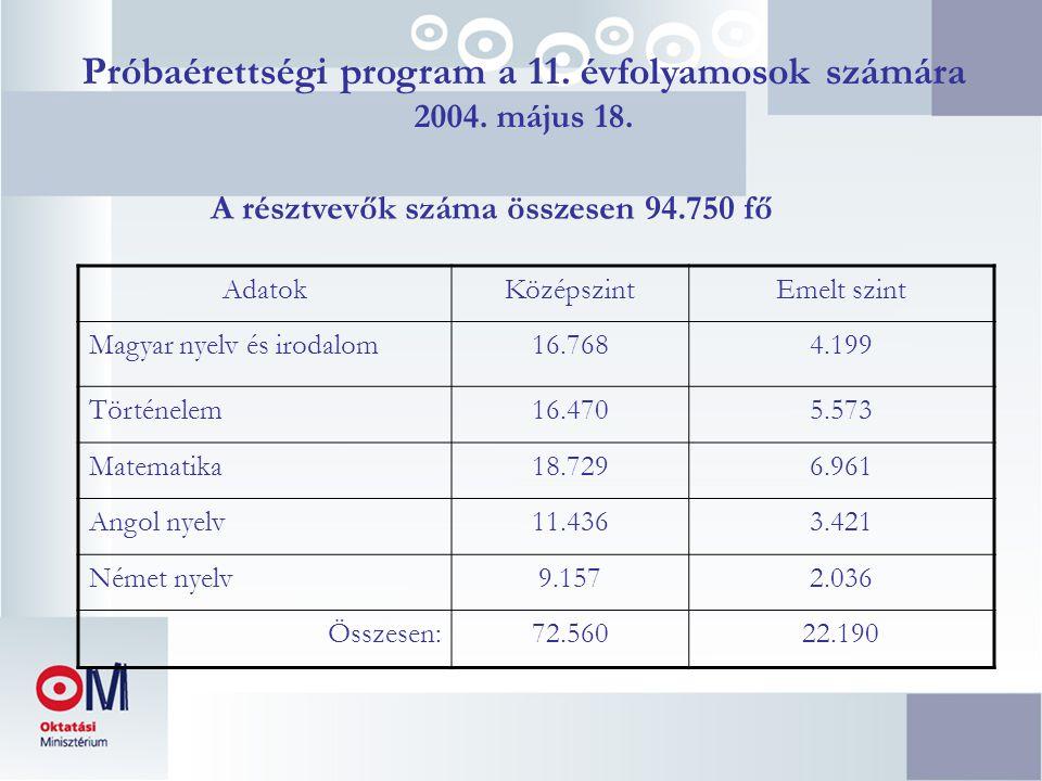 Próbaérettségi program a 11. évfolyamosok számára 2004. május 18. AdatokKözépszintEmelt szint Magyar nyelv és irodalom16.7684.199 Történelem16.4705.57