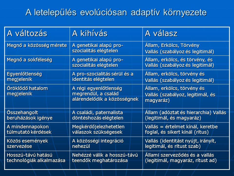 A letelepülés evolúciósan adaptív környezete A változás A kihívás A válasz Megnő a közösség mérete A genetikai alapú pro- szocialitás elégtelen Állam, Erkölcs, Törvény Vallás (szabályoz és legitimál) Megnő a sokféleség A genetikai alapú pro- szocialitás elégtelen Állam, erkölcs, és törvény, és Vallás (szabályoz és legitimál) Egyenlőtlenség megjelenik A pro-szocialitás sérül és a identitás elégtelen Állam, erkölcs, törvény és Vallás (szabályoz és legitimál) Öröklődő hatalom megjelenik A régi egyenlőtlenség megrendül, a család alárendelődik a közösségnek Állam, erkölcs, törvény és Vallás (szabályoz, legitimál, és magyaráz) Összehangolt beruházások igénye A családi, paternalista döntéshozás elégtelen Állam (adóztat és hierarchia) Vallás (legitimál, és magyaráz) A mindennapokon túlmutató kérdések Megkérdőjelezhetetlen válaszok szükségesek Vallás = értelmet kínál, keretbe foglal, és sikert kínál (rítus) Közös események szervezése A közösségi integráció nehezül Vallás (identitást nyújt, irányít, legitimál, és rítust szab) Hosszú-távú hatású technológiák alkalmazása Nehézzé válik a hosszú-távú teendők meghatározása Állami szerveződés és a vallás (legitimál, magyaráz, rítust ad)