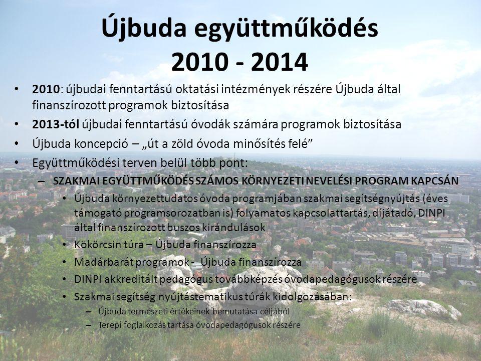 """Újbuda együttműködés 2010 - 2014 2010: újbudai fenntartású oktatási intézmények részére Újbuda által finanszírozott programok biztosítása 2013-tól újbudai fenntartású óvodák számára programok biztosítása Újbuda koncepció – """"út a zöld óvoda minősítés felé Együttműködési terven belül több pont: – SZAKMAI EGYÜTTMŰKÖDÉS SZÁMOS KÖRNYEZETI NEVELÉSI PROGRAM KAPCSÁN Újbuda környezettudatos óvoda programjában szakmai segítségnyújtás (éves támogató programsorozatban is) folyamatos kapcsolattartás, díjátadó, DINPI által finanszírozott buszos kirándulások Kökörcsin túra – Újbuda finanszírozza Madárbarát programok - Újbuda finanszírozza DINPI akkreditált pedagógus továbbképzés óvodapedagógusok részére Szakmai segítség nyújtástematikus túrák kidolgozásában: – Újbuda természeti értékeinek bemutatása céljából – Terepi foglalkozás tartása óvodapedagógusok részére"""