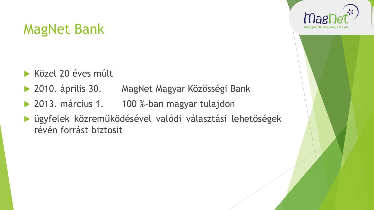 MagNet Bank  Közel 20 éves múlt  2010.április 30.