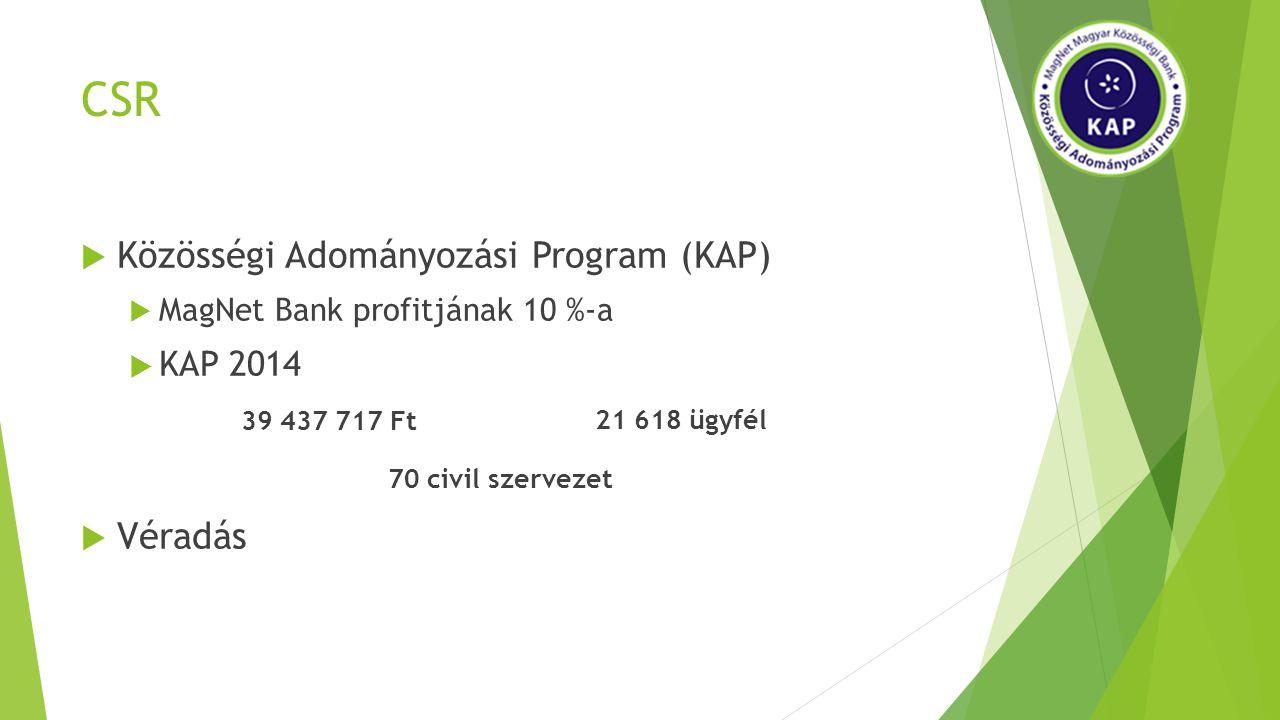 CSR  Közösségi Adományozási Program (KAP)  MagNet Bank profitjának 10 %-a  KAP 2014  Véradás 39 437 717 Ft 21 618 ügyfél 70 civil szervezet