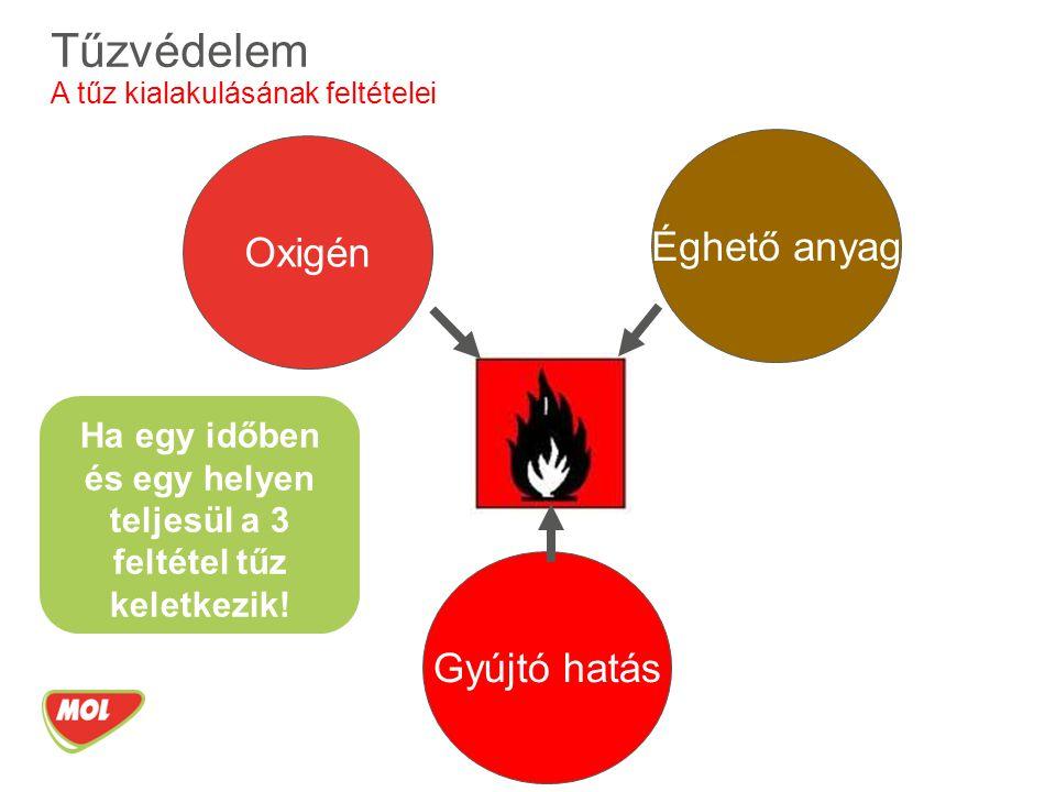 Oxigén Gyújtó hatás Éghető anyag Tűzvédelem A tűz kialakulásának feltételei Ha egy időben és egy helyen teljesül a 3 feltétel tűz keletkezik!