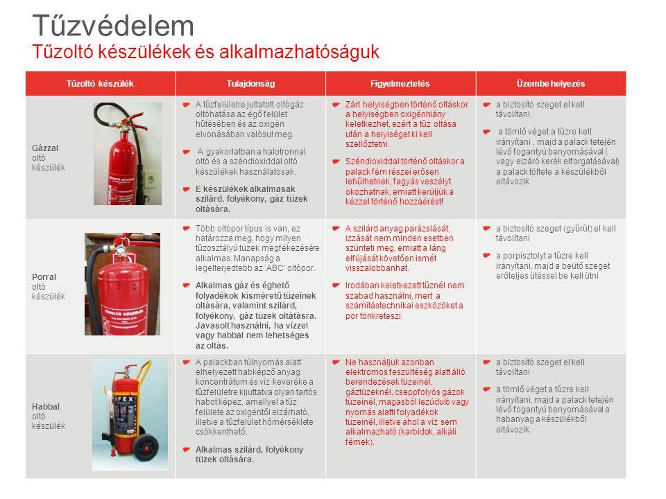 Tűzoltó készülékTulajdonságFigyelmeztetésÜzembe helyezés Gázzal oltó készülék A tűzfelületre juttatott oltógáz oltóhatása az égő felület hűtésében és az oxigén elvonásában valósul meg.