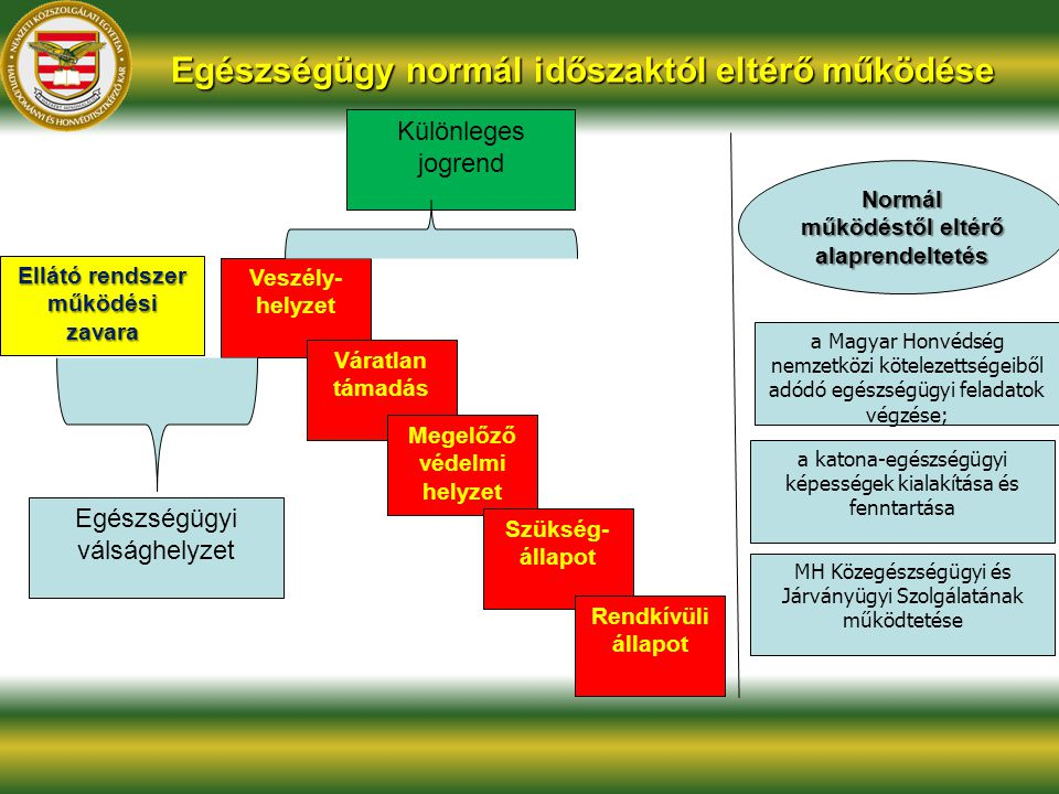 Egészségügy normál időszaktól eltérő működése Egészségügyi válsághelyzet Veszély- helyzet Ellátó rendszer működési zavara Különleges jogrend Normál mű