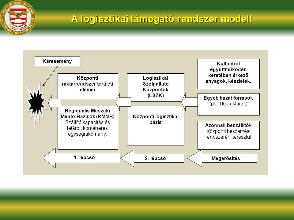 A logisztikai támogató rendszer modell Káresemény Központi raktárrendszer területi elemei Regionális Műszaki Mentő Bázisok (RMMB) Szállító kapacitás é