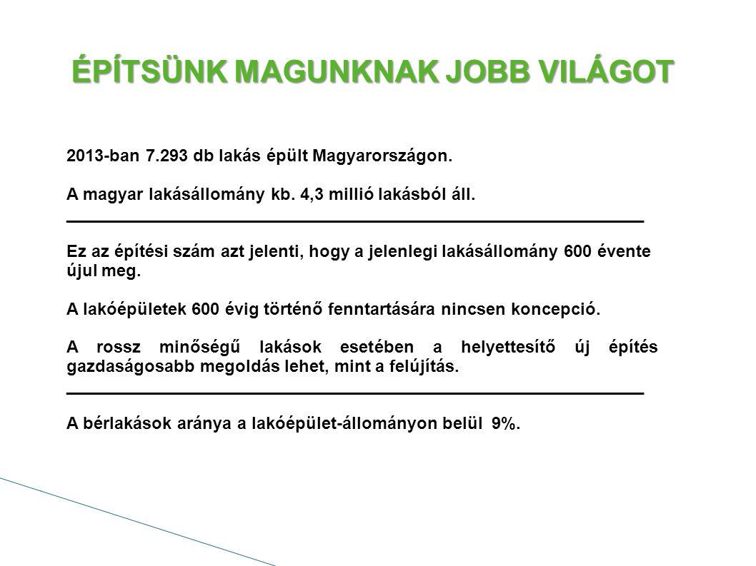 ÉPÍTSÜNK MAGUNKNAK JOBB VILÁGOT 2013-ban 7.293 db lakás épült Magyarországon.