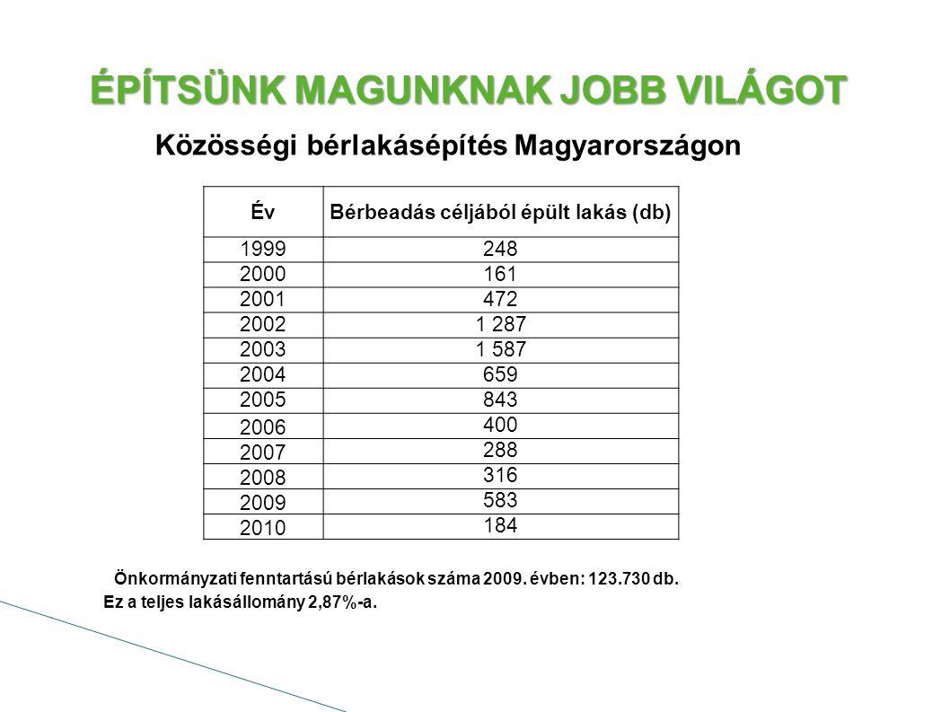 Közösségi bérlakásépítés Magyarországon Önkormányzati fenntartású bérlakások száma 2009.