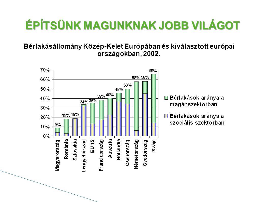 """ÉPÍTSÜNK MAGUNKNAK JOBB VILÁGOT A KSH felmérése szerint 2011-ben 480 ezer """"nem lakott lakás volt Magyarországon: - Irodának használt lakások - Idényszerűen használt lakások (pl."""