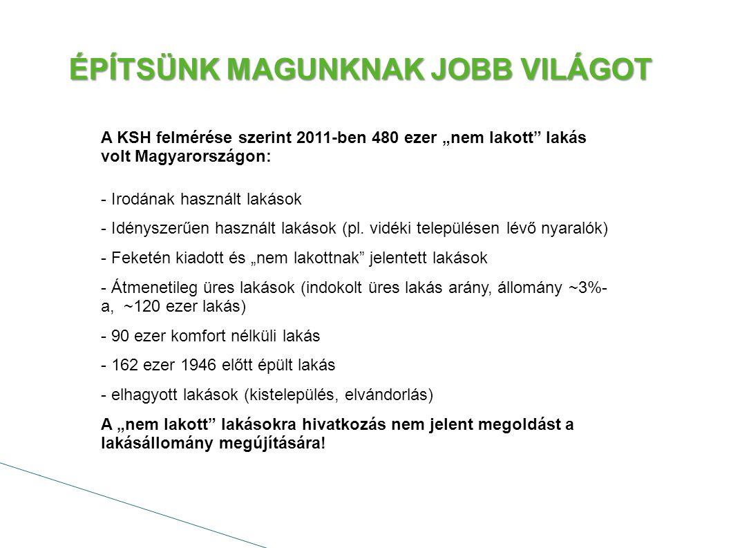 ÉPÍTSÜNK MAGUNKNAK JOBB VILÁGOT I.Közösségileg támogatott bérlakásépítés Közösségi tulajdonú bérlakásépítések támogatása - Költségvetési támogatás - Uniós források - Kedvezményes MFB, MNB, EIB hitelkonstrukciók _______________ - Előtakarékosság - Lakbértámogatás - Cafetéria felhasználása lakbérre Kedvezményezett: önkormányzatoknak, nonprofit társaságoknak, állami tulajdonú intézmények, magánszemély bérlő.