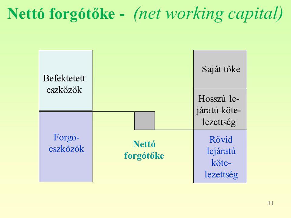 11 Nettó forgótőke - (net working capital) Befektetett eszközök Forgó- eszközök Saját tőke Hosszú le- járatú köte- lezettség Nettó forgótőke Rövid lej