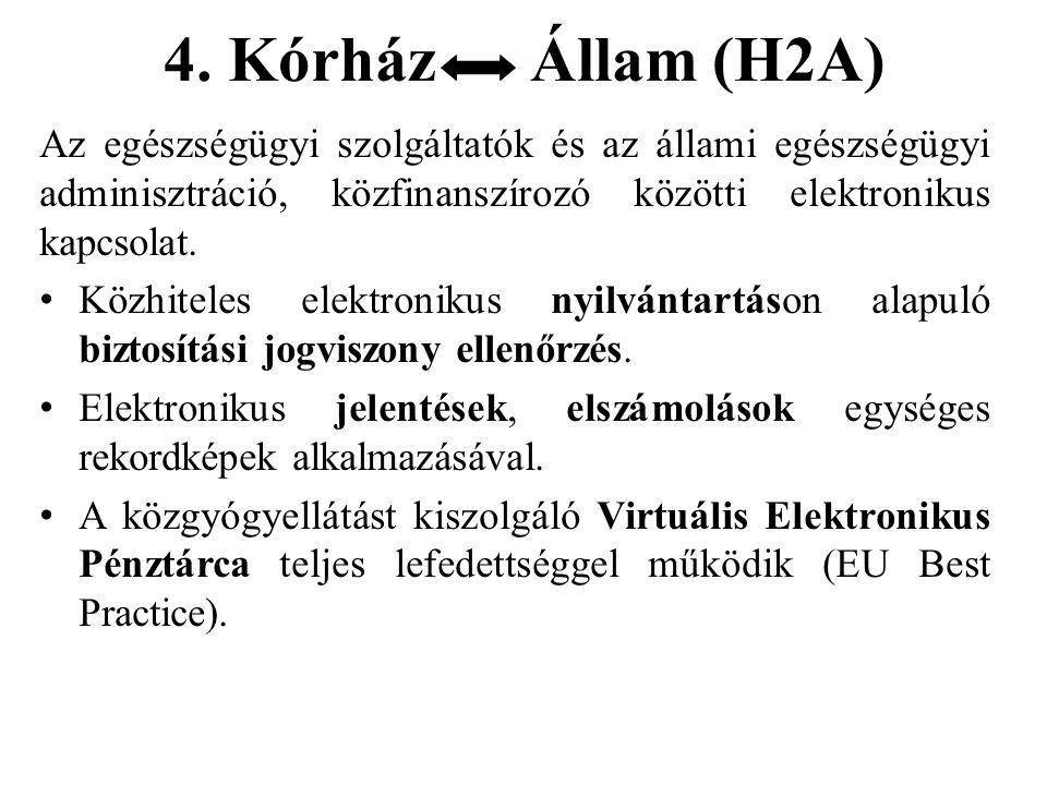 4. Kórház Állam (H2A) Az egészségügyi szolgáltatók és az állami egészségügyi adminisztráció, közfinanszírozó közötti elektronikus kapcsolat. Közhitele