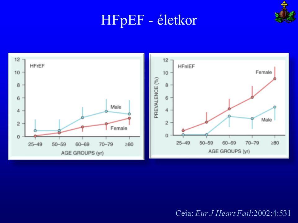 HFpEF - életkor Ceia: Eur J Heart Fail:2002;4:531