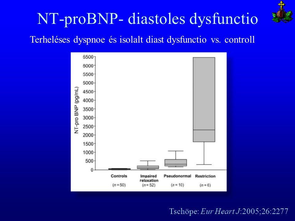 NT-proBNP- diastoles dysfunctio Tschöpe: Eur Heart J:2005;26:2277 Terheléses dyspnoe és isolalt diast dysfunctio vs. controll