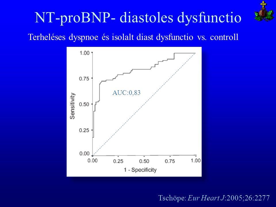 NT-proBNP- diastoles dysfunctio Tschöpe: Eur Heart J:2005;26:2277 Terheléses dyspnoe és isolalt diast dysfunctio vs. controll AUC:0,83