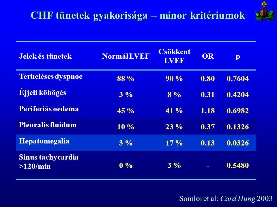 Jelek és tünetekNormál LVEF Csökkent LVEF ORp Terheléses dyspnoe 88 %90 %0.800.7604 Éjjeli köhögés 3 %8 %0.310.4204 Periferiás oedema 45 %41 %1.180.69