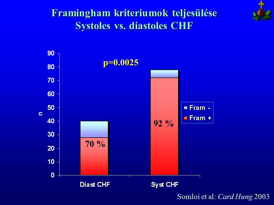 Framingham kriteriumok teljesülése Systoles vs. diastoles CHF 70 % 92 % p=0.0025 Somloi et al: Card Hung 2003