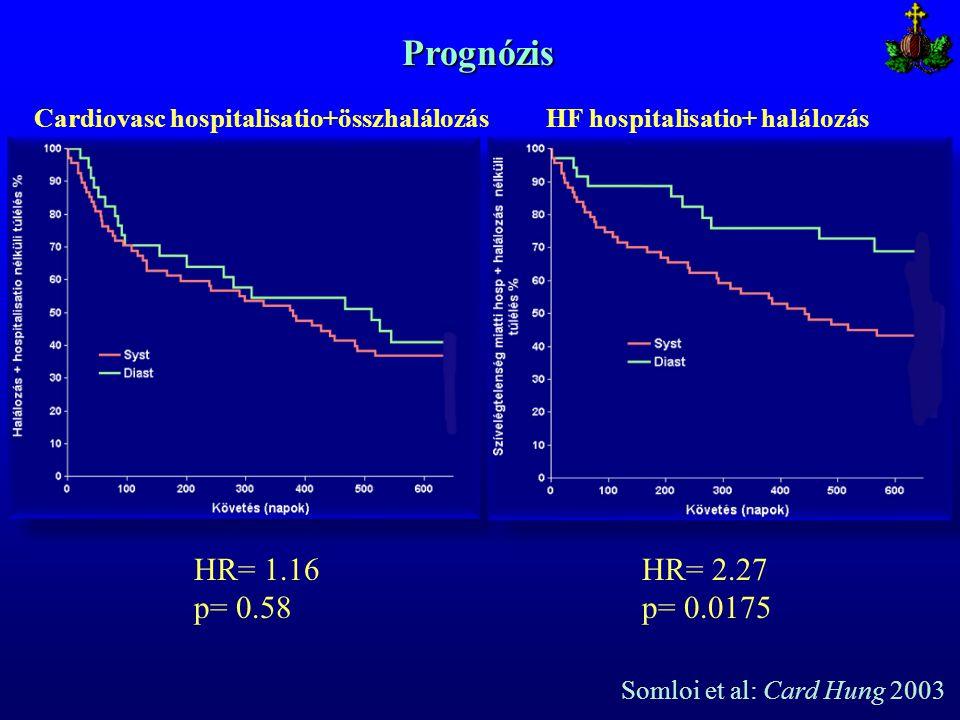 Cardiovasc hospitalisatio+összhalálozásHF hospitalisatio+ halálozás HR= 1.16 p= 0.58 HR= 2.27 p= 0.0175 Prognózis Somloi et al: Card Hung 2003