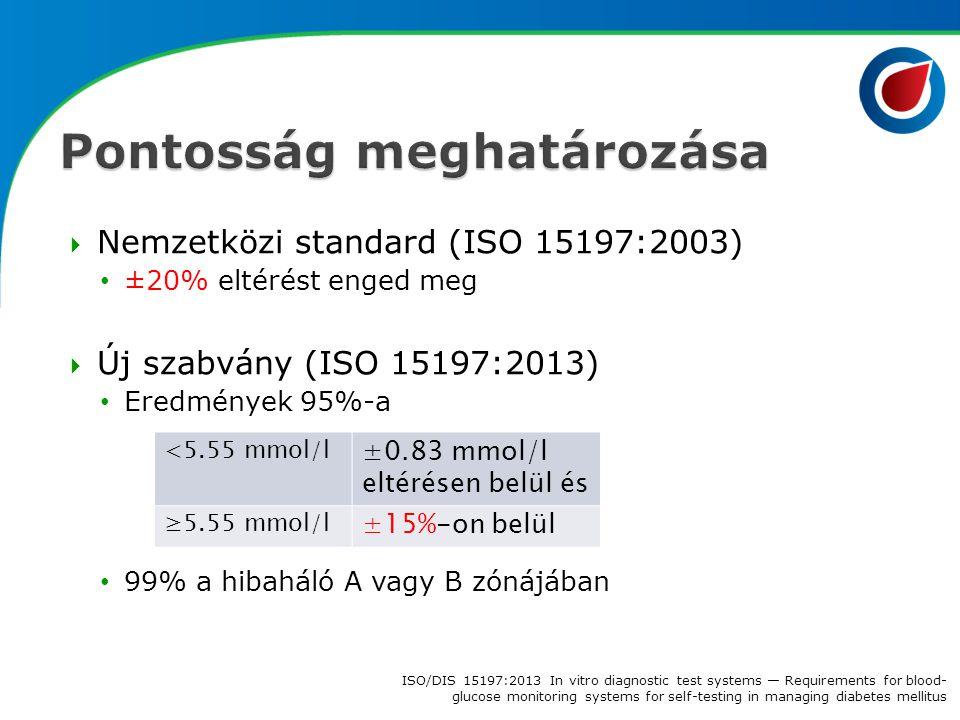  Nemzetközi standard (ISO 15197:2003) ±20% eltérést enged meg  Új szabvány (ISO 15197:2013) Eredmények 95%-a 99% a hibaháló A vagy B zónájában <5.55