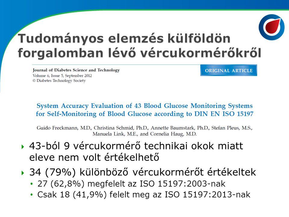  43-ból 9 vércukormérő technikai okok miatt eleve nem volt értékelhető  34 (79%) különböző vércukormérőt értékeltek 27 (62,8%) megfelelt az ISO 1519