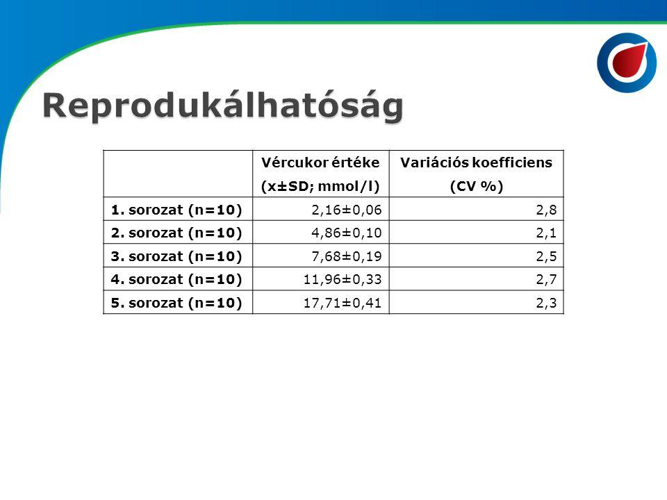 Vércukor értéke (x±SD; mmol/l) Variációs koefficiens (CV %) 1. sorozat (n=10)2,16±0,062,8 2. sorozat (n=10)4,86±0,102,1 3. sorozat (n=10)7,68±0,192,5