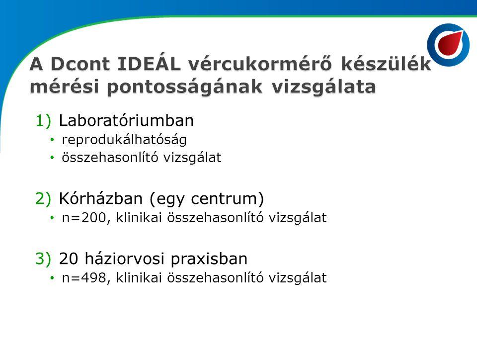 1)Laboratóriumban reprodukálhatóság összehasonlító vizsgálat 2)Kórházban (egy centrum) n=200, klinikai összehasonlító vizsgálat 3)20 háziorvosi praxis