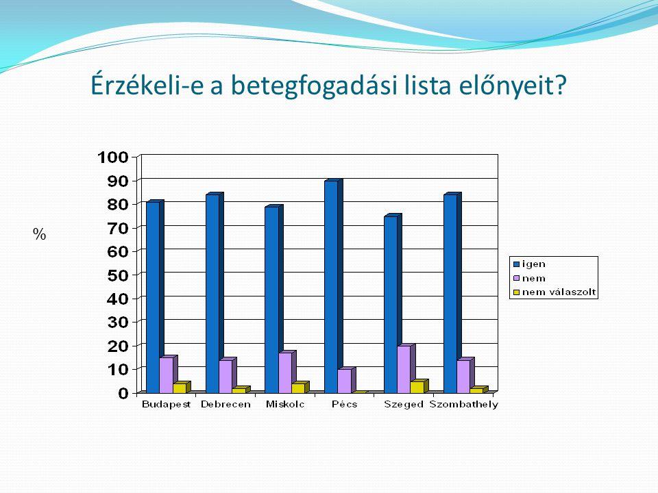 A vizsgálatot követően megfelelő tájékoztatást kapott-e a betegségéről? %