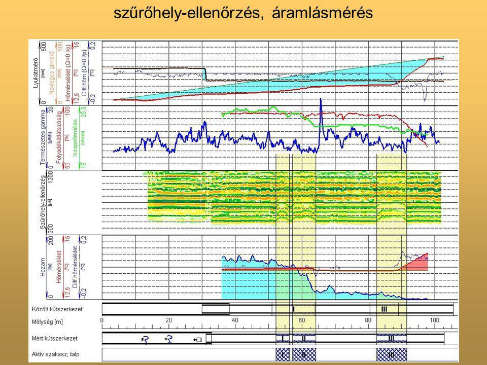 szűrőhely-ellenőrzés, áramlásmérés