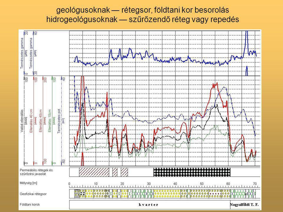 geológusoknak — rétegsor, földtani kor besorolás hidrogeológusoknak — szűrőzendő réteg vagy repedés