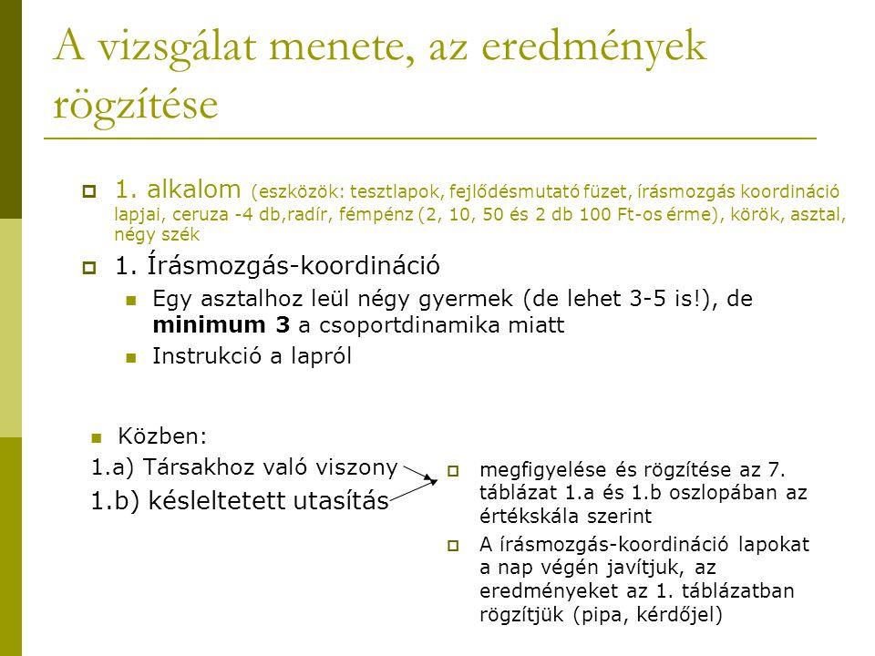 A vizsgálat menete, az eredmények rögzítése Közben: 1.a) Társakhoz való viszony 1.b) késleltetett utasítás  megfigyelése és rögzítése az 7. táblázat